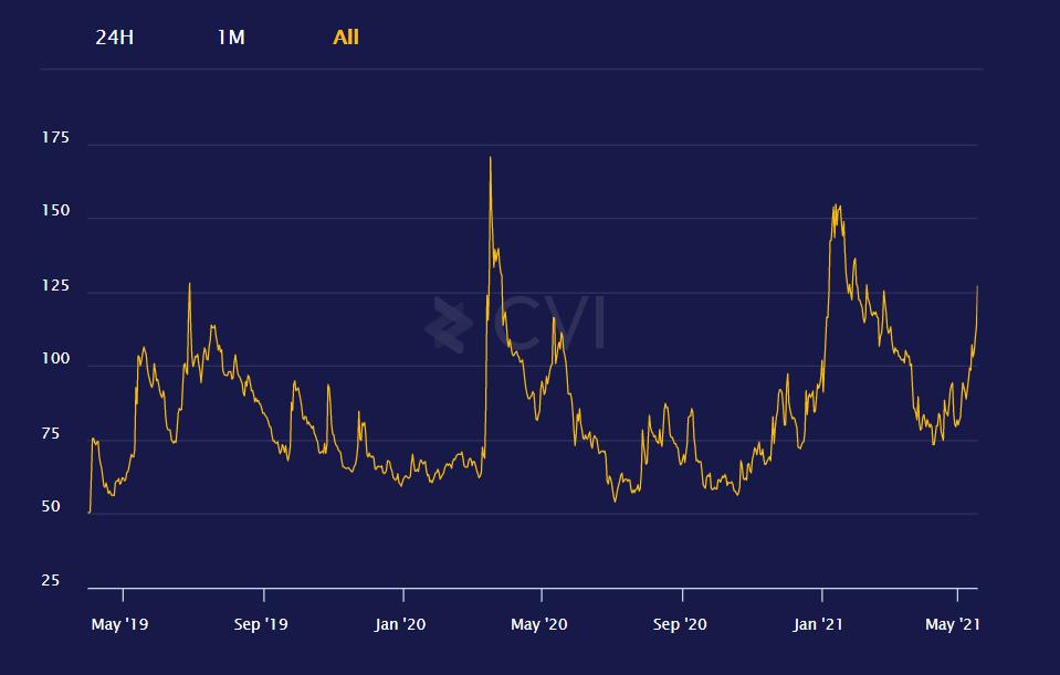 graphique comparaison de deux indices de volatilité cryptomonnaies